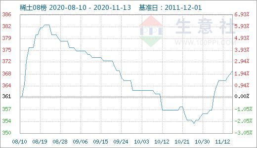 本周国内稀土市场部分价格上涨(11.9-11.13)