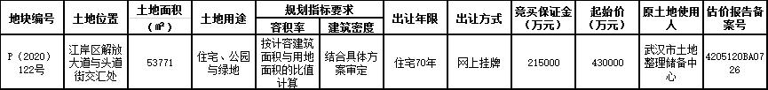 华润置地65.7亿元竞得武汉市江岸区一宗住宅用地