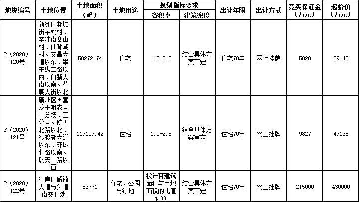 武汉市73.5亿元出让3宗住宅用地