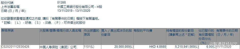 中国人寿保险(集团)公司以每股4.868港元的价格增持中国工商银行(01398)2000万股股份
