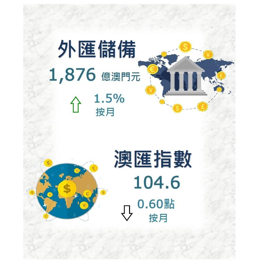 《【万和城娱乐登陆注册】澳门10月底外汇储备为1876亿澳门元 环比上升1.5%》