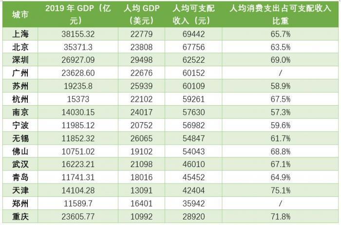 万亿GDP城市人均可支配收入排行榜:上海等5个城市超过6万