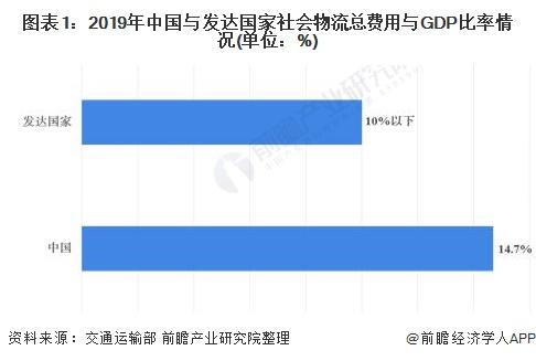 图表1:2019年中国与发达国家社会物流总费用与GDP比率情况(单位:%)