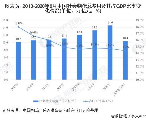 图表3:2013-2020年9月中国社会物流总费用及其占GDP比率变化情况(单位:万亿元,%)