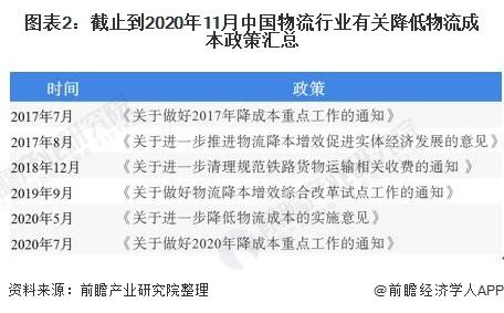 图表2:截止到2020年11月中国物流行业有关降低物流成本政策汇总