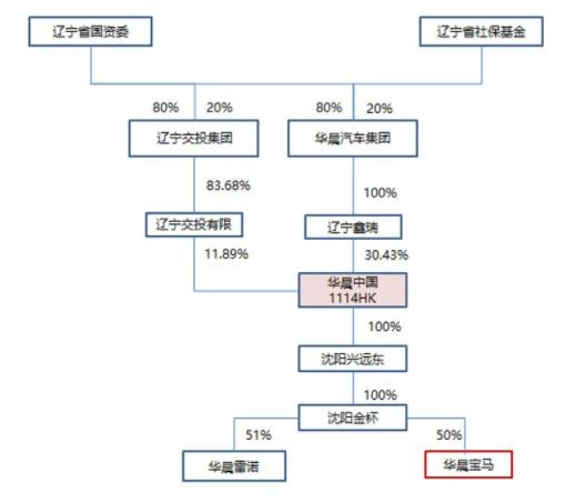 华晨集团部分股权结构图。华晨集团间接持有香港上市公司华晨中国30