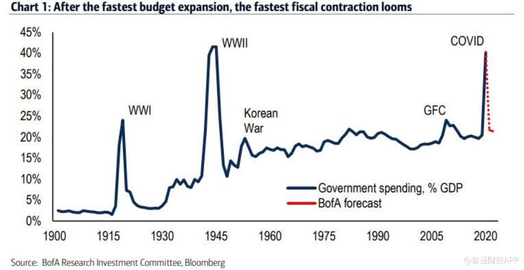 美国银行:2021年,美国可能会出现历史上最大规模的财政紧缩