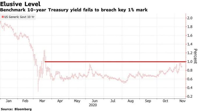 别大意?美债收益率攀升 正引起股市投资者的警惕