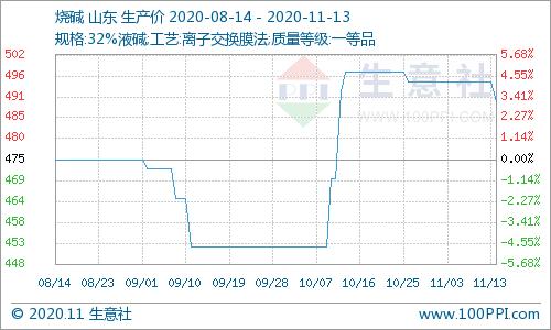 本周烧碱价格弱势运行为主(11.09-11.13)