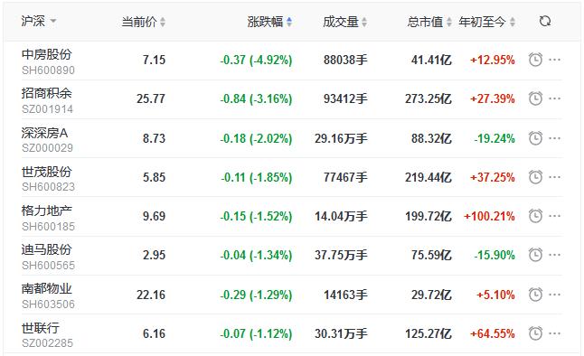 地产股收盘丨沪指震荡上行涨超1%