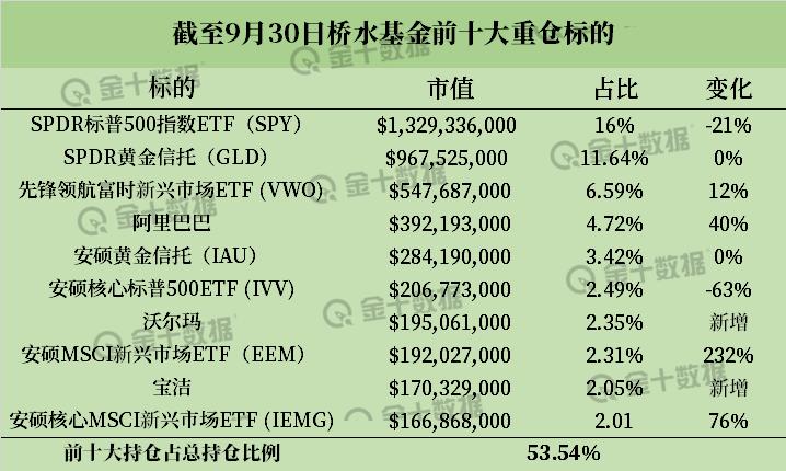13F报告发布:侨水大幅增持新兴市场头寸,索罗斯清空银行股