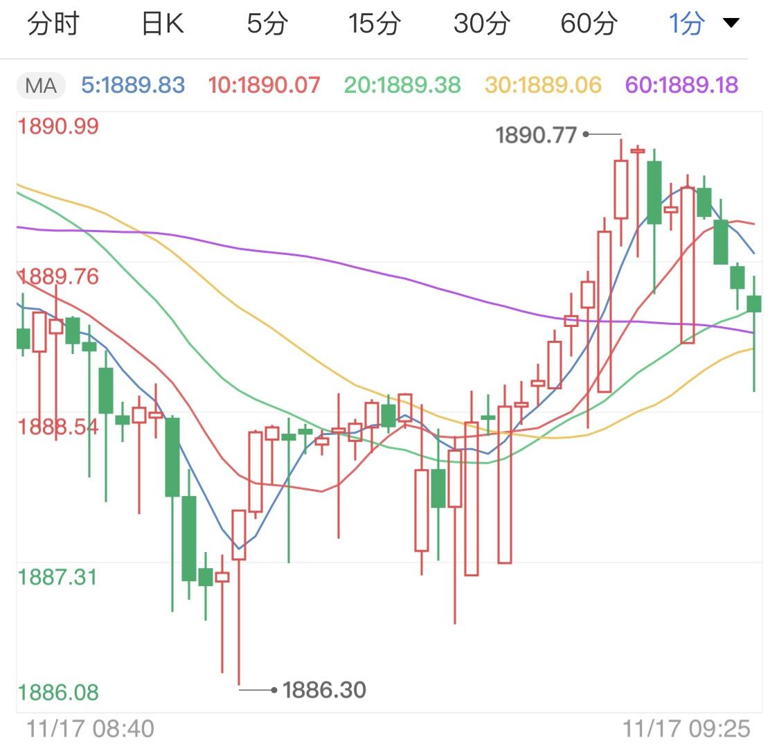 市场乐观情绪爆棚黄金阴线横盘
