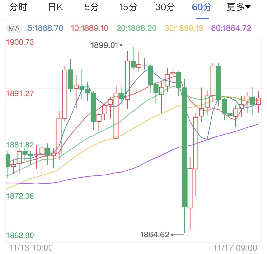 利好消息重挫黄金 金价日线持续看跌