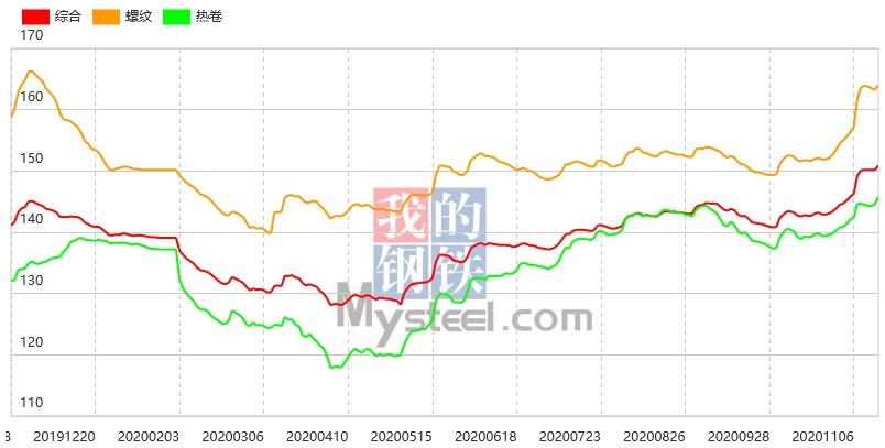《【万和城招商主管】期螺创年内新高,17日钢材指数(Myspic)小幅上涨》
