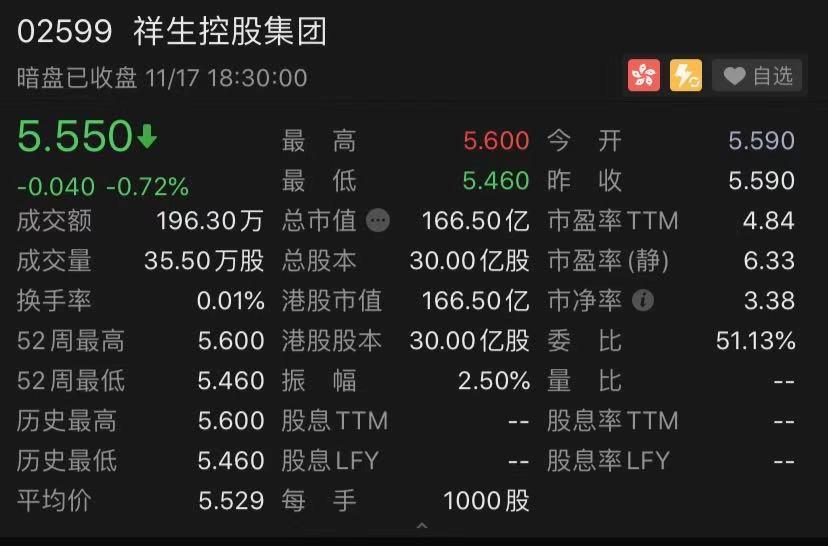 祥生控股集团暗盘收报5.55港元 明日登陆港交所