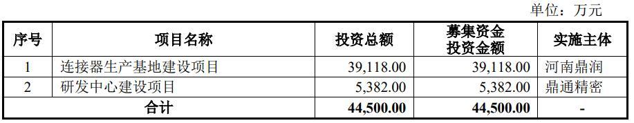 鼎通精密IPO:公司综合毛利率行业内较高