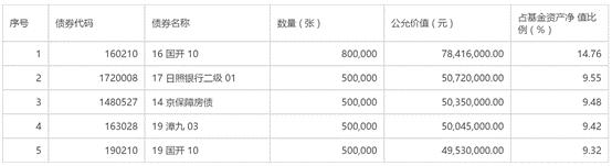 """又有债基单日蹊跷跌逾7% 债市""""蝴蝶效应""""蔓延?"""