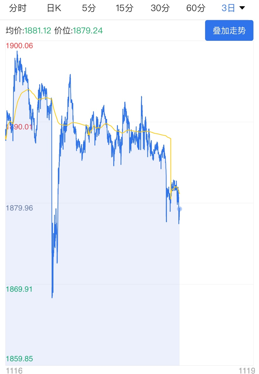 零售销售数据不及预期 黄金短线高位企稳