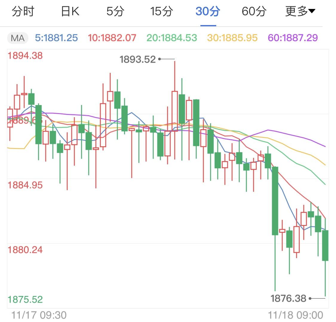 零售销售数据利好国际黄金 金价日线止跌震荡