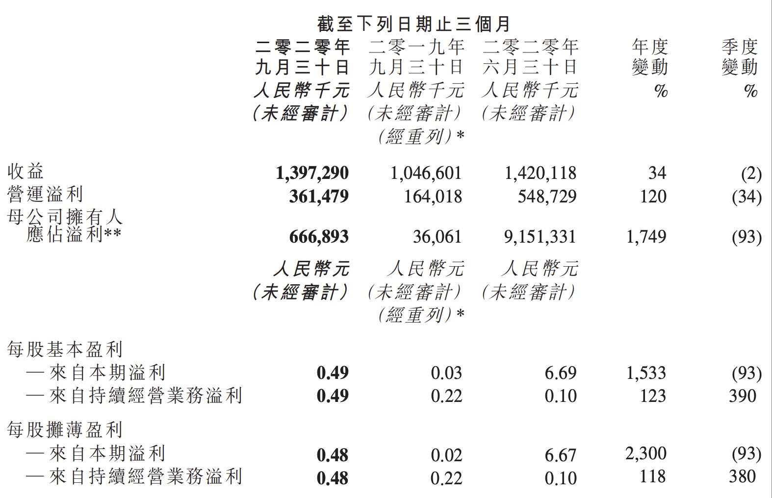 金山软件第三季度营收环比下滑2%,净利润同比增长1749%