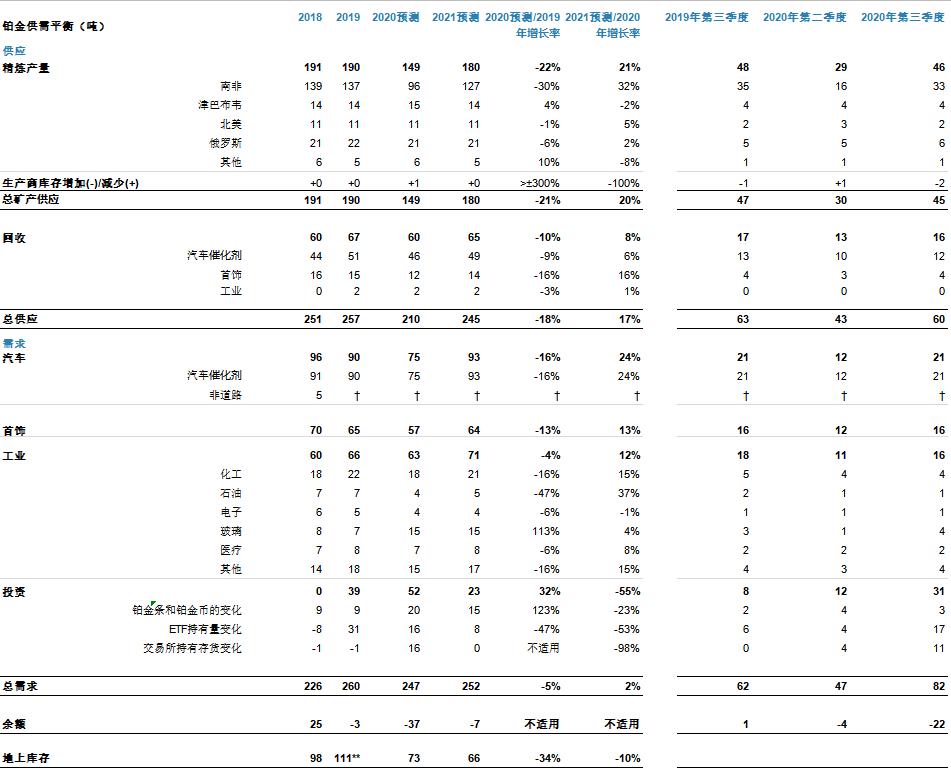 世界铂金投资协会:铂金供不应求 最新预测2020年将出现37吨短缺