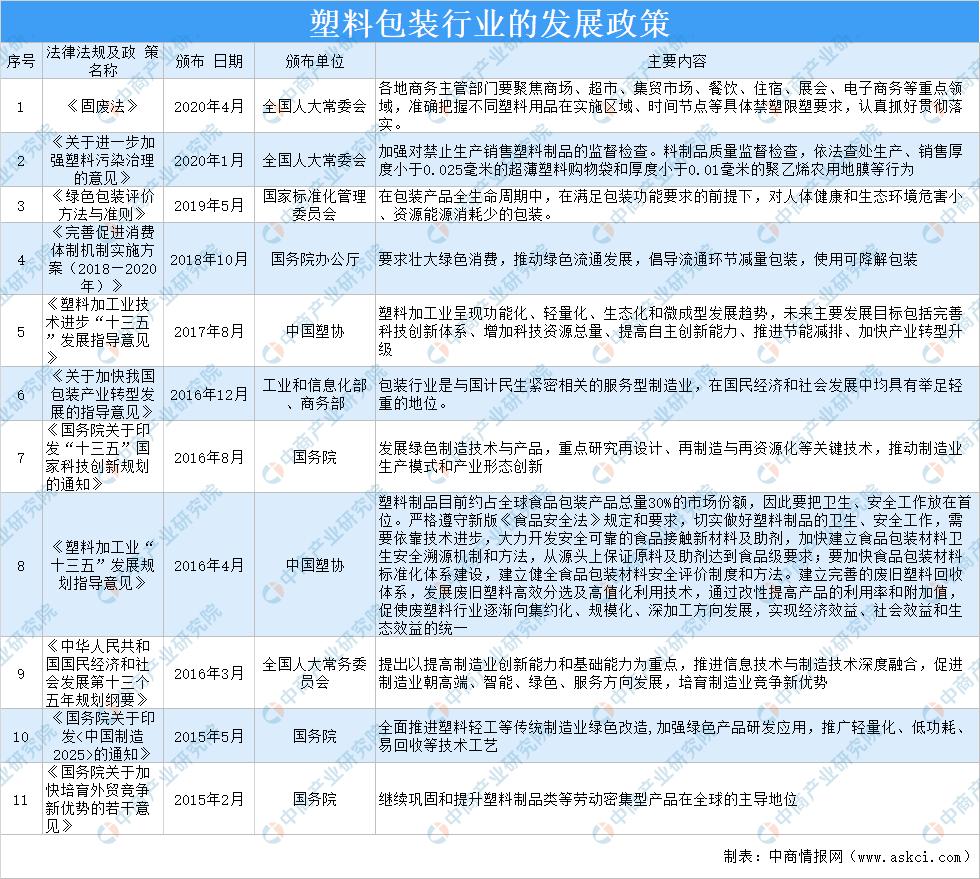 2021年中国塑料包装行业市场前景及投资研究报告(简版)