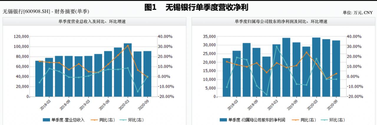 《【无极2娱乐集团】价格下调30%可转债转股率仍不足万分之一 无锡银行何以补充资本渡难关》