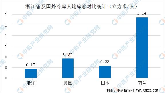 未来三年浙江省创新发展冷链物流   2022年冷库容量超1530万立方米(图)