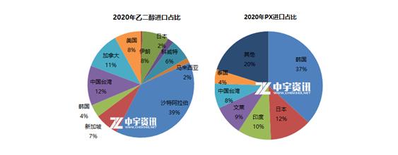 RCEP协议对聚酯产业链的影响