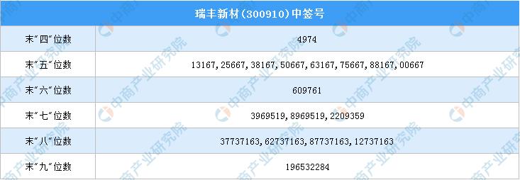 新股中签号查询:瑞丰新材(300910)新股中签号一览
