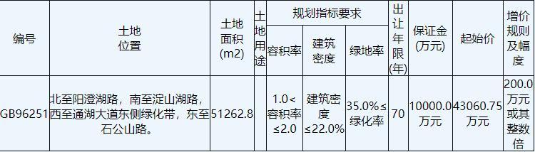 碧桂园6.91亿元竞得江苏宿迁1宗住宅用地