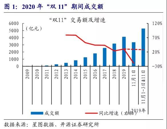 """赵薇:从12年""""双11""""数据看中国消费变化"""