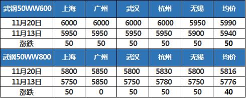 Mysteel:全国无取向硅钢市场一周回顾(2020.11.13-11.20)