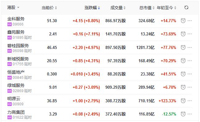 地产股收盘丨恒指收涨0.36%