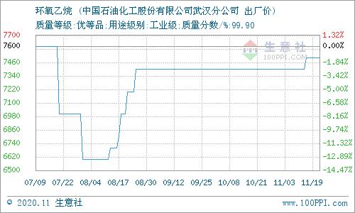 《【万和城平台招商】11月20日华中地区环氧乙烷价格平稳》