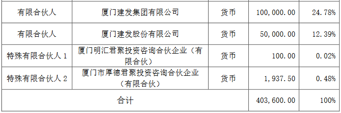 建发股份:拟出资5亿元参与认购普洛斯建发基金份额-中国网地产