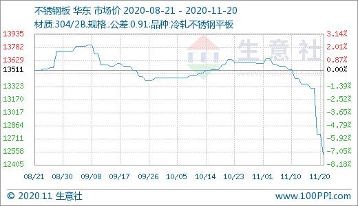 《【万和城娱乐代理注册】本周不锈钢市场大幅下跌(11.16-11.20)》