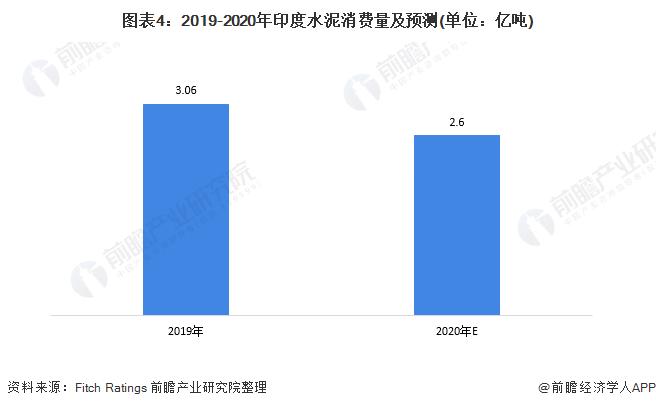 图外4:2019-2020年印度水泥消耗量及展望(单位:亿吨)