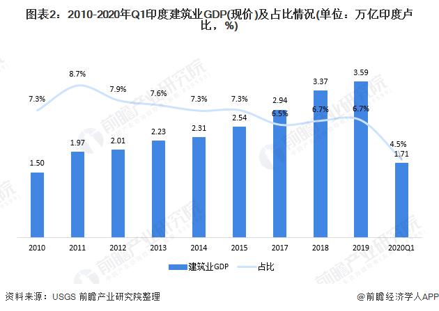 图外2:2010-2020年Q1印度修建业GDP(现价)及占比情况(单位:万亿印度卢比,%)