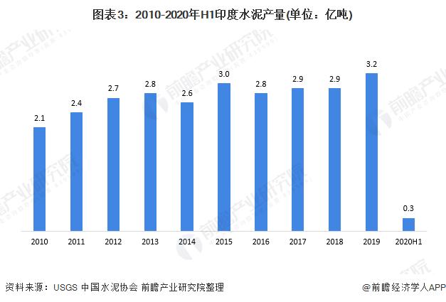 图外3:2010-2020年H1印度水泥产量(单位:亿吨)