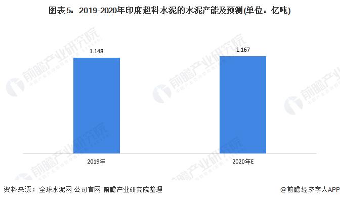 图外5:2019-2020年印度超科水泥的水泥产能及展望(单位:亿吨)