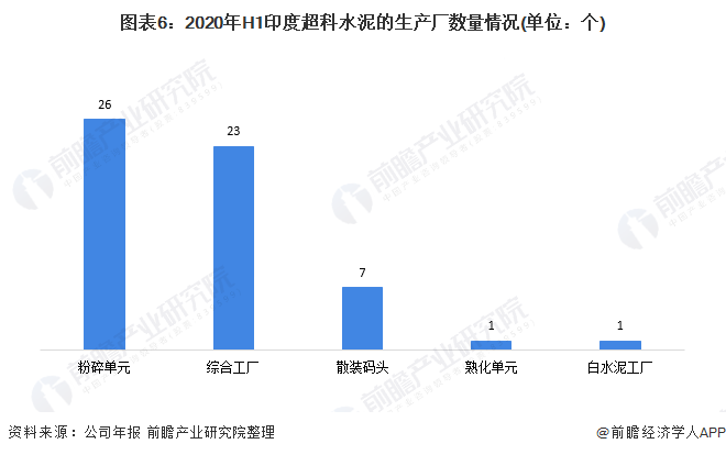 图外6:2020年H1印度超科水泥的生产厂数目情况(单位:个)