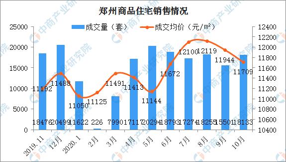 2020年10月郑州各区商品房成交及房价情况分析:金水区热销(图)