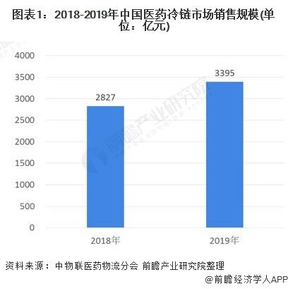 2020年中国医药冷链物流行业市场现状及发展趋势分析 物流基础设施建设逐步完善