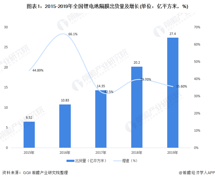2020年中国锂电池隔膜行业需求现状分析 出货量保持35%以上的增长