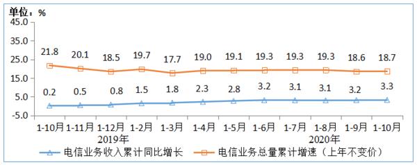 工信部:1-10月电信业务收入稳步增长 累计11323亿