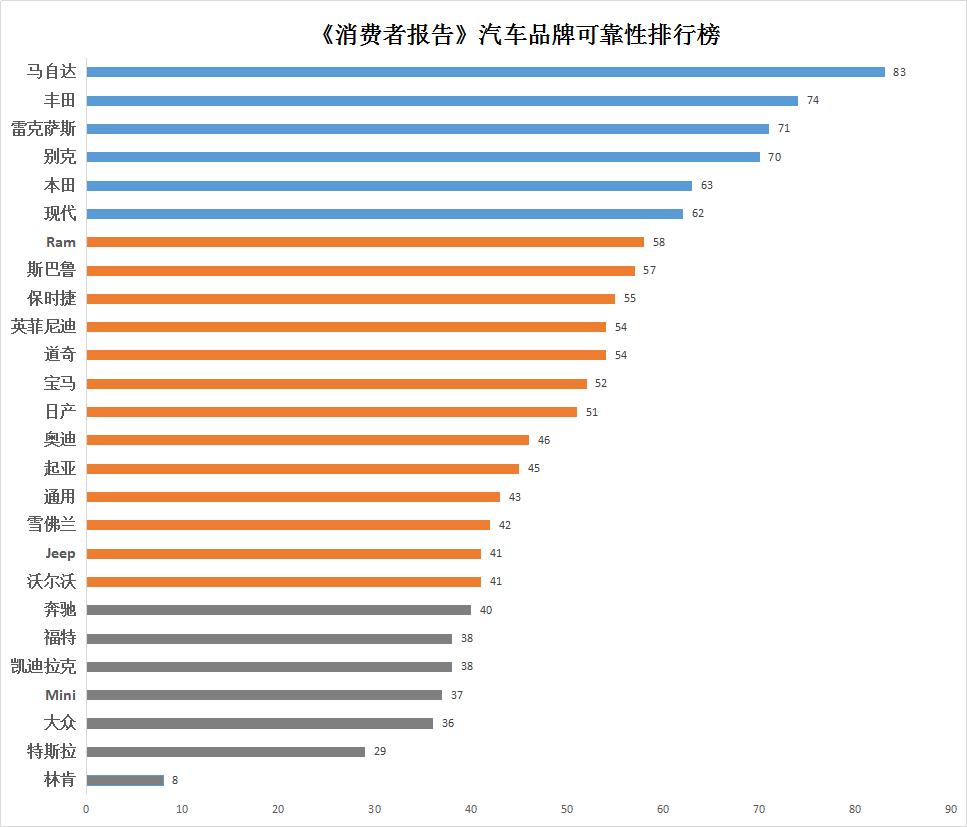 《消费者报告》汽车品牌可靠性排行榜:马自达首登榜首