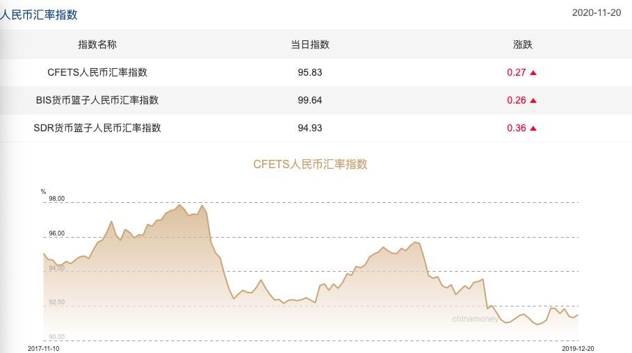 三大人民币汇率指数全线上涨 CFETS指数上涨0.27%