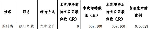 奥园美谷:范时杰增持50.91万股股份
