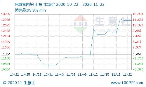 本周环氧氯丙烷市场先涨后跌(11.16-11.22)